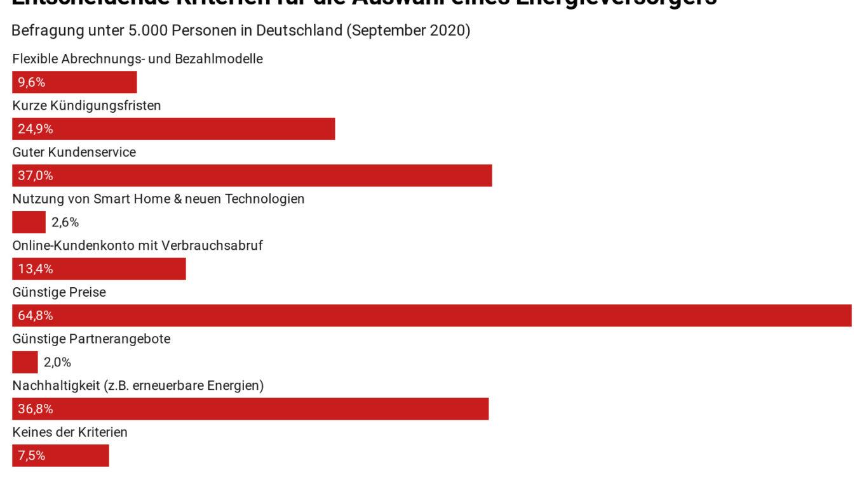 Grafik zur Umfrage, was Stromkunden wichtig ist