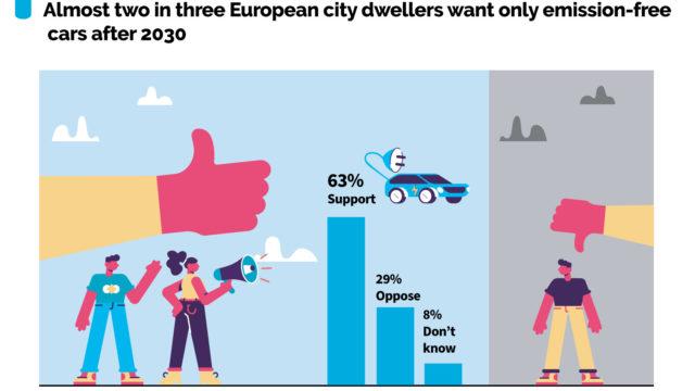 Umfrageergebnisse zur Verbot von Diesel- und Benzinautos