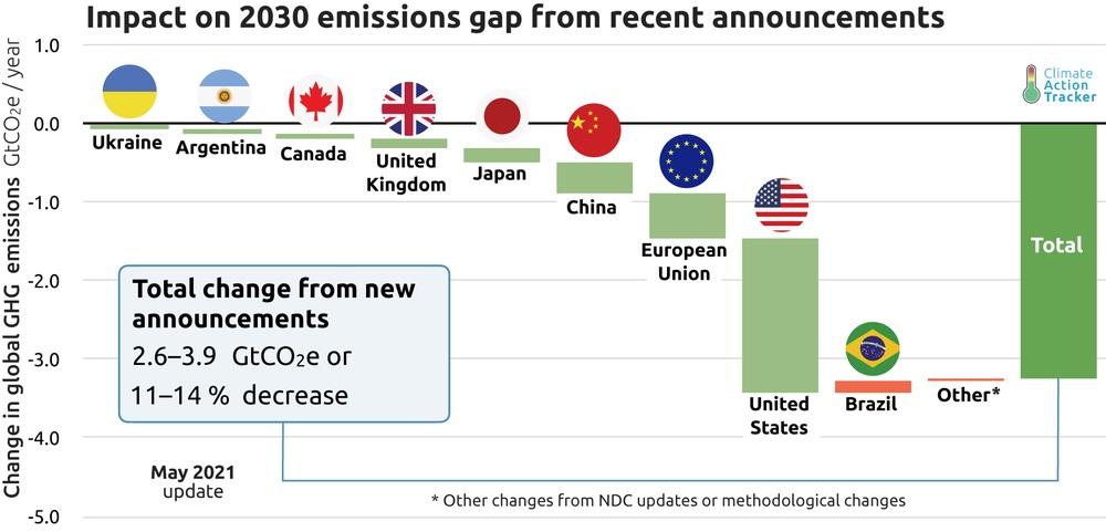Zugesagte Treibhausgas-Reduktionen einzelner Staaten