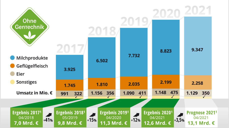 Grafik: Umsätze mit gentechnikfreien Lebensmitteln